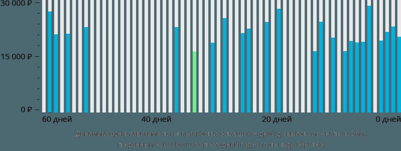 Динамика цен в зависимости от количества оставшихся дней до вылета из Анапы в Омск