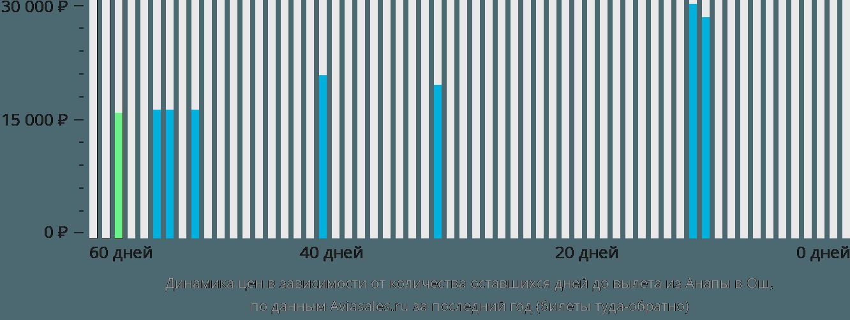 Динамика цен в зависимости от количества оставшихся дней до вылета из Анапы в Ош