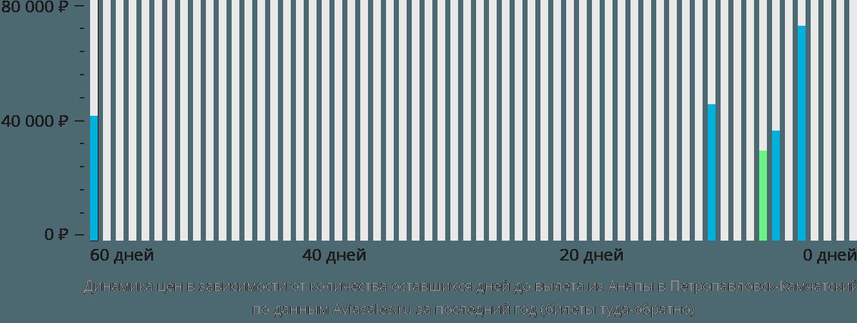 Динамика цен в зависимости от количества оставшихся дней до вылета из Анапы в Петропавловск-Камчатский