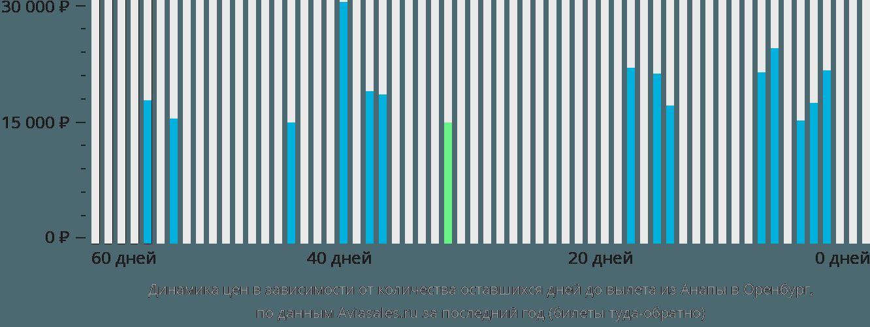 Динамика цен в зависимости от количества оставшихся дней до вылета из Анапы в Оренбург