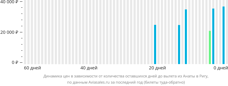 Динамика цен в зависимости от количества оставшихся дней до вылета из Анапы в Ригу