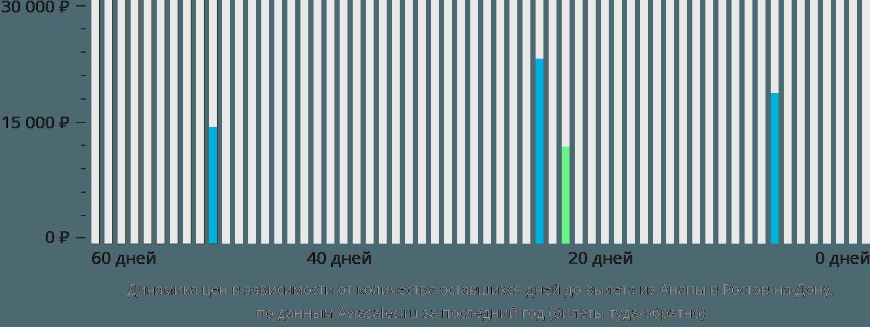 Динамика цен в зависимости от количества оставшихся дней до вылета из Анапы в Ростов-на-Дону