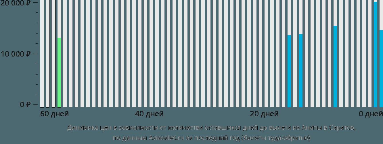 Динамика цен в зависимости от количества оставшихся дней до вылета из Анапы в Саратов