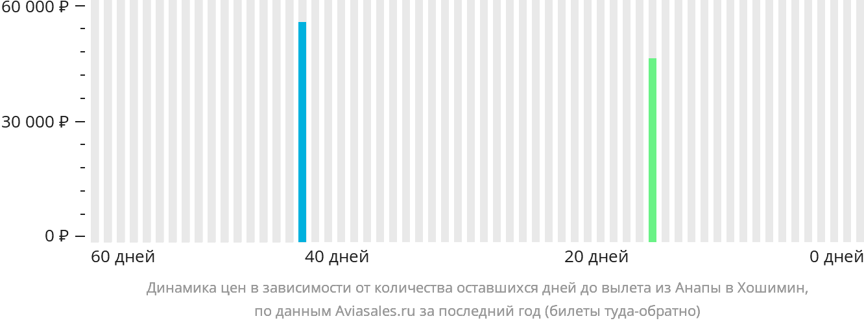 Динамика цен в зависимости от количества оставшихся дней до вылета из Анапы в Хошимин