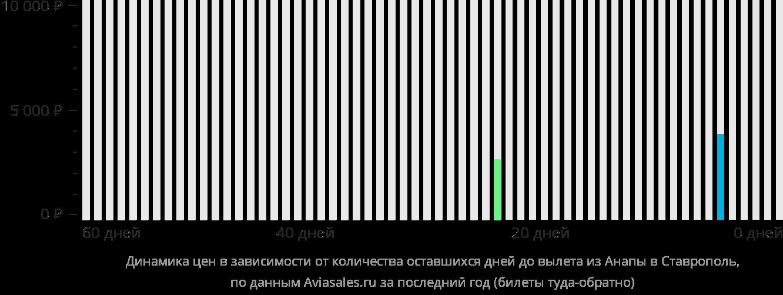 Динамика цен в зависимости от количества оставшихся дней до вылета из Анапы в Ставрополь