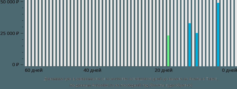 Динамика цен в зависимости от количества оставшихся дней до вылета из Анапы в Тиват