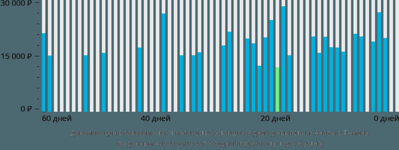 Динамика цен в зависимости от количества оставшихся дней до вылета из Анапы в Тюмень