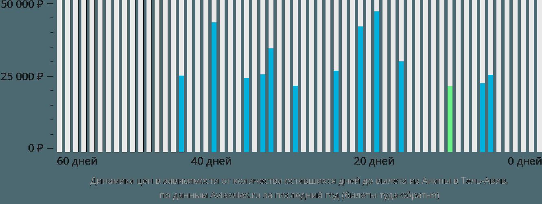 Динамика цен в зависимости от количества оставшихся дней до вылета из Анапы в Тель-Авив