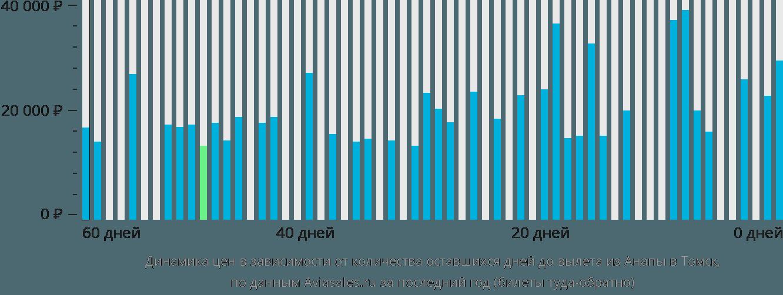 Динамика цен в зависимости от количества оставшихся дней до вылета из Анапы в Томск
