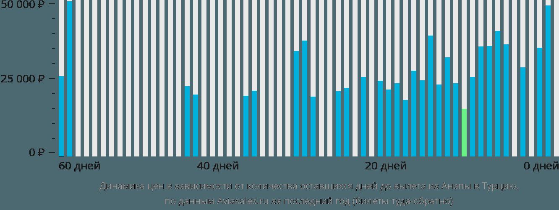 Динамика цен в зависимости от количества оставшихся дней до вылета из Анапы в Турцию
