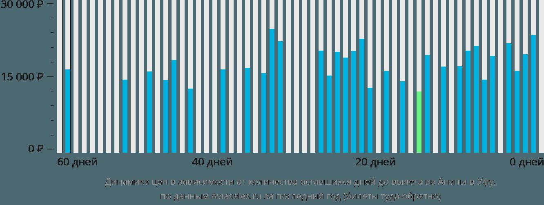 Динамика цен в зависимости от количества оставшихся дней до вылета из Анапы в Уфу
