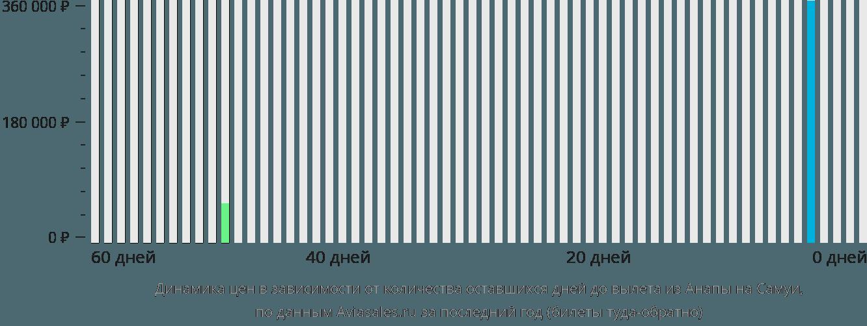 Динамика цен в зависимости от количества оставшихся дней до вылета из Анапы на Самуи