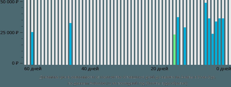 Динамика цен в зависимости от количества оставшихся дней до вылета из Анапы в Улан-Удэ