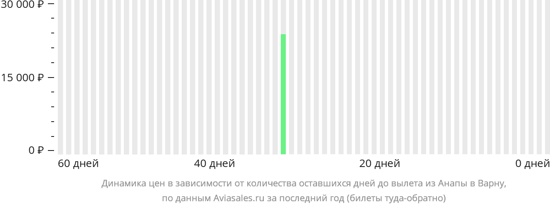 Динамика цен в зависимости от количества оставшихся дней до вылета из Анапы в Варну