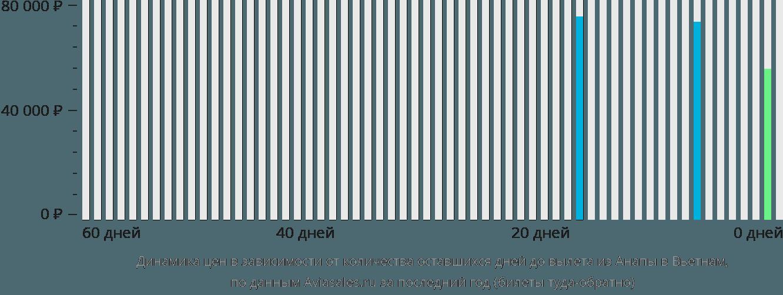 Динамика цен в зависимости от количества оставшихся дней до вылета из Анапы в Вьетнам