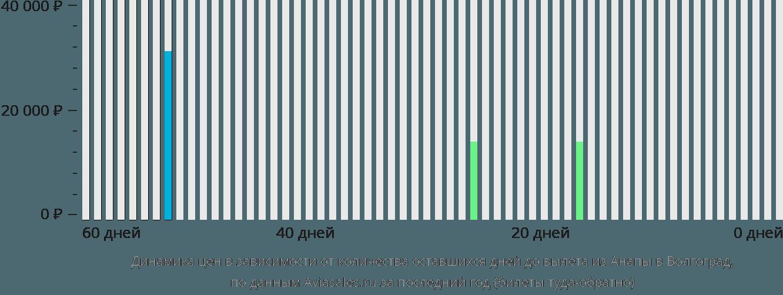 Динамика цен в зависимости от количества оставшихся дней до вылета из Анапы в Волгоград