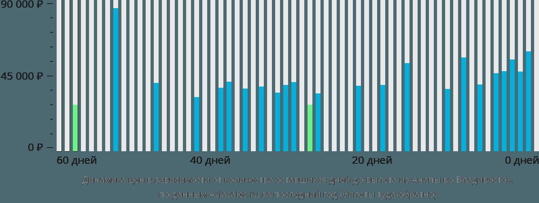 Динамика цен в зависимости от количества оставшихся дней до вылета из Анапы во Владивосток