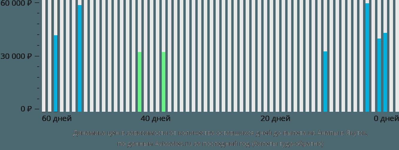 Динамика цен в зависимости от количества оставшихся дней до вылета из Анапы в Якутск