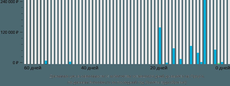 Динамика цен в зависимости от количества оставшихся дней до вылета из Орхуса