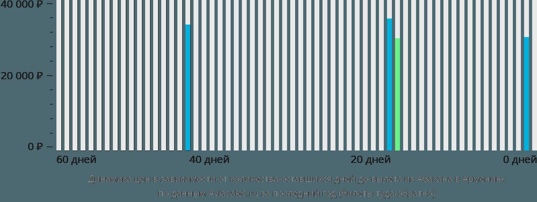Динамика цен в зависимости от количества оставшихся дней до вылета из Абакана в Армению