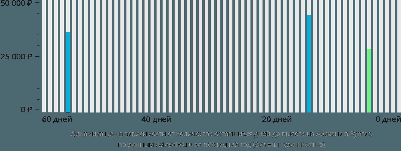 Динамика цен в зависимости от количества оставшихся дней до вылета из Абакана в Бургас