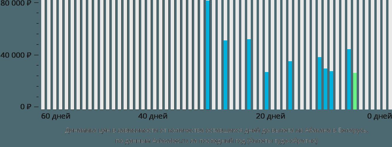 Динамика цен в зависимости от количества оставшихся дней до вылета из Абакана в Беларусь