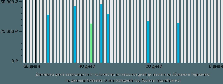 Динамика цен в зависимости от количества оставшихся дней до вылета из Абакана в Германию