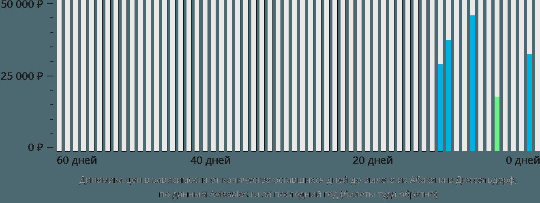 Динамика цен в зависимости от количества оставшихся дней до вылета из Абакана в Дюссельдорф