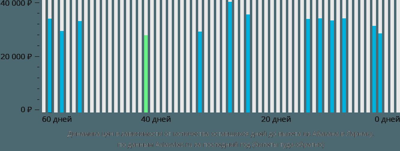 Динамика цен в зависимости от количества оставшихся дней до вылета из Абакана в Ларнаку