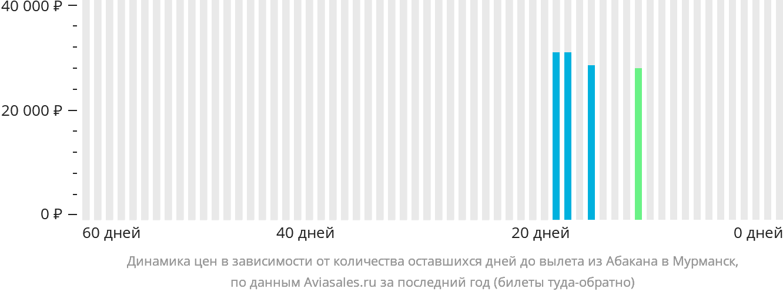 Динамика цен в зависимости от количества оставшихся дней до вылета из Абакана в Мурманск