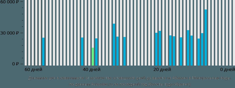 Динамика цен в зависимости от количества оставшихся дней до вылета из Абакана в Минеральные воды