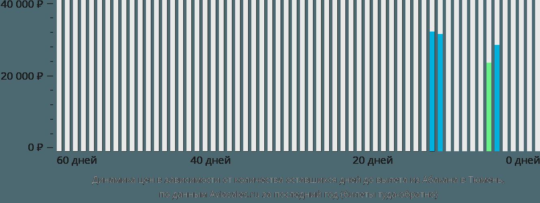 Динамика цен в зависимости от количества оставшихся дней до вылета из Абакана в Тюмень