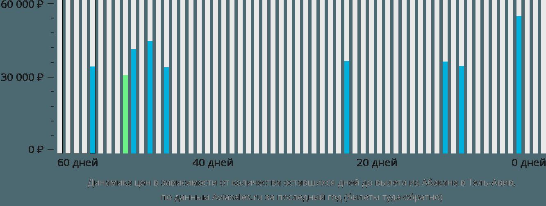 Динамика цен в зависимости от количества оставшихся дней до вылета из Абакана в Тель-Авив