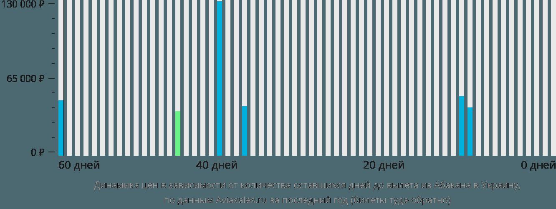 Динамика цен в зависимости от количества оставшихся дней до вылета из Абакана в Украину