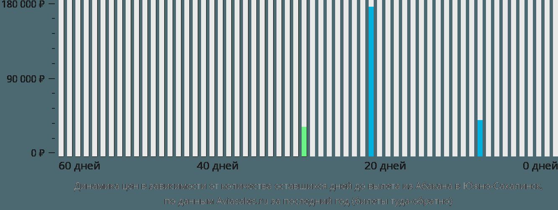 Динамика цен в зависимости от количества оставшихся дней до вылета из Абакана в Южно-Сахалинск
