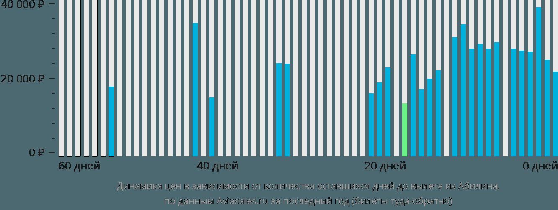 Динамика цен в зависимости от количества оставшихся дней до вылета из Абилина