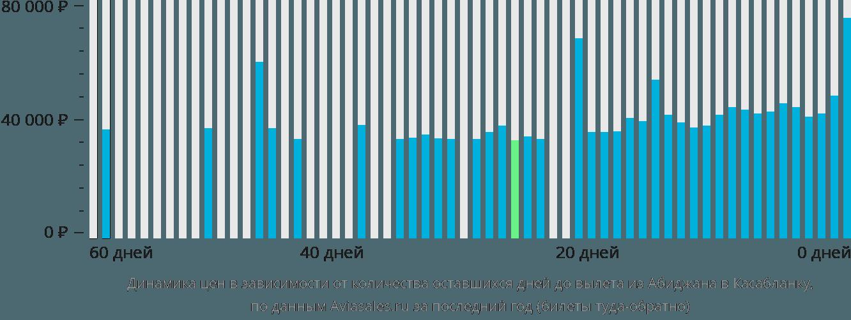 Динамика цен в зависимости от количества оставшихся дней до вылета из Абиджана в Касабланку