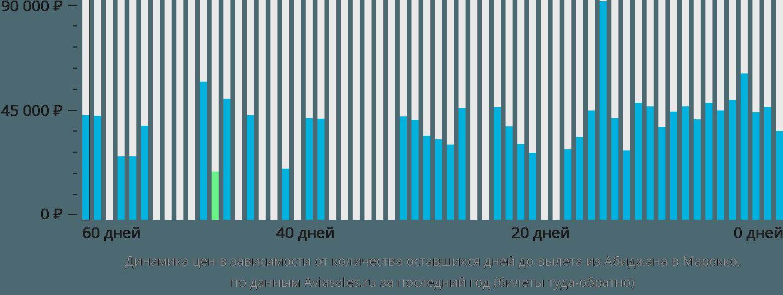 Динамика цен в зависимости от количества оставшихся дней до вылета из Абиджана в Марокко