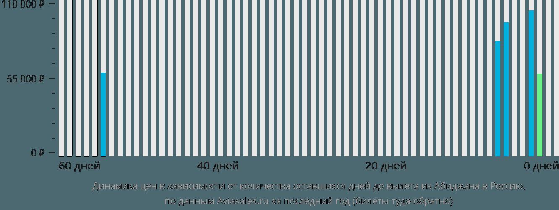 Динамика цен в зависимости от количества оставшихся дней до вылета из Абиджана в Россию