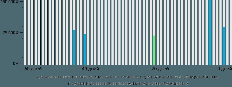 Динамика цен в зависимости от количества оставшихся дней до вылета из Альбукерке в Москву