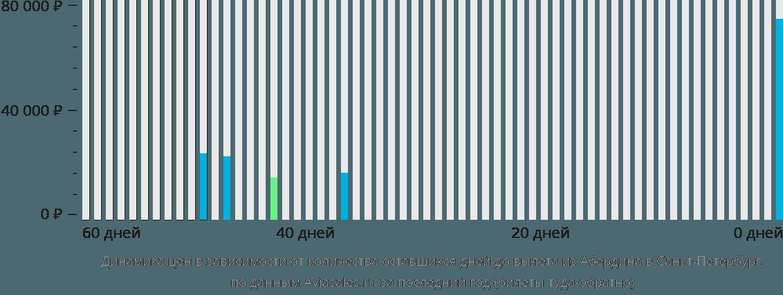 Динамика цен в зависимости от количества оставшихся дней до вылета из Абердина в Санкт-Петербург
