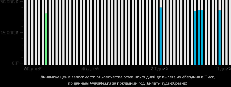 Динамика цен в зависимости от количества оставшихся дней до вылета из Абердина в Омск