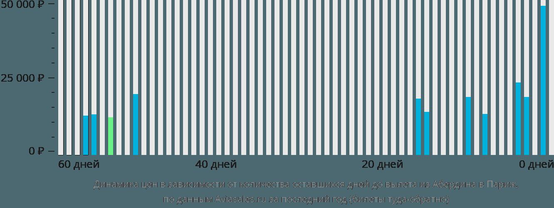 Динамика цен в зависимости от количества оставшихся дней до вылета из Абердина в Париж
