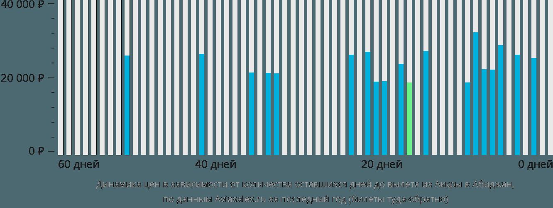 Динамика цен в зависимости от количества оставшихся дней до вылета из Аккры в Абиджан