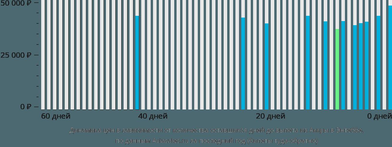 Динамика цен в зависимости от количества оставшихся дней до вылета из Аккры в Энтеббе