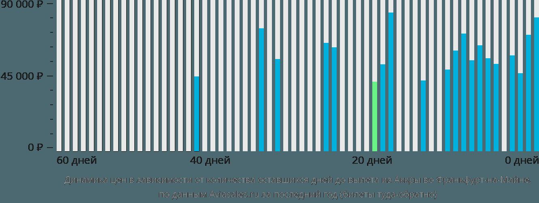 Динамика цен в зависимости от количества оставшихся дней до вылета из Аккры во Франкфурт-на-Майне