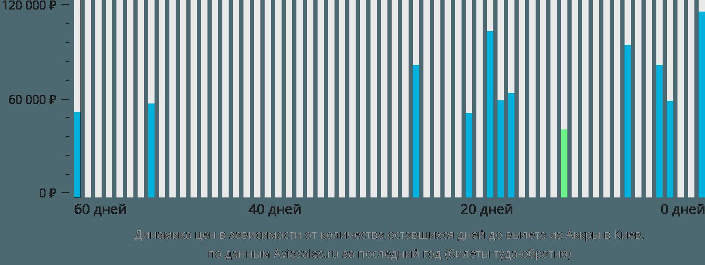 Динамика цен в зависимости от количества оставшихся дней до вылета из Аккры в Киев