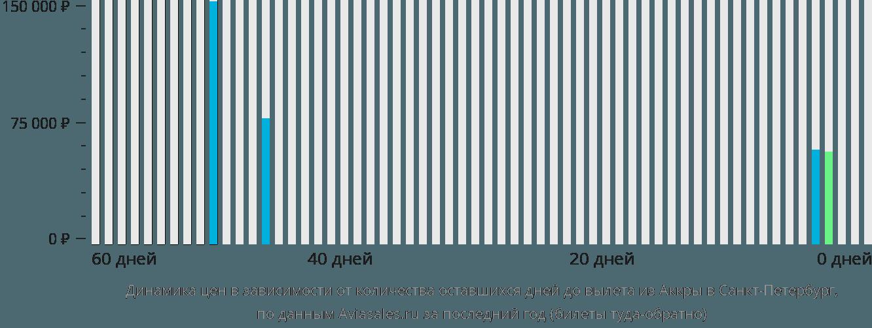 Динамика цен в зависимости от количества оставшихся дней до вылета из Аккры в Санкт-Петербург