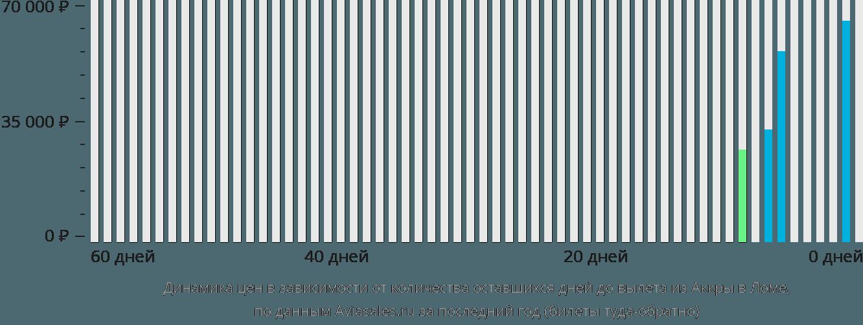 Динамика цен в зависимости от количества оставшихся дней до вылета из Аккры в Ломе