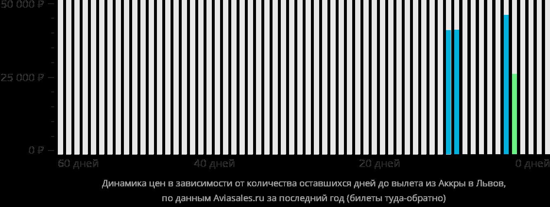 Динамика цен в зависимости от количества оставшихся дней до вылета из Аккры в Львов